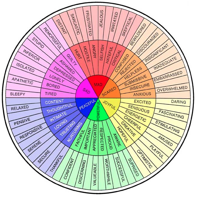 Wheel diagram of emotions